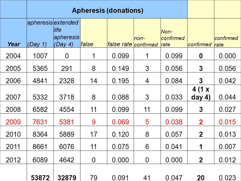 Apheresis (donations) Year apheresis (Day 1) extended life apheresis (Day 4)falsefalse rate non- confirmed Non- confirmed rateconfirmed confirmed rate