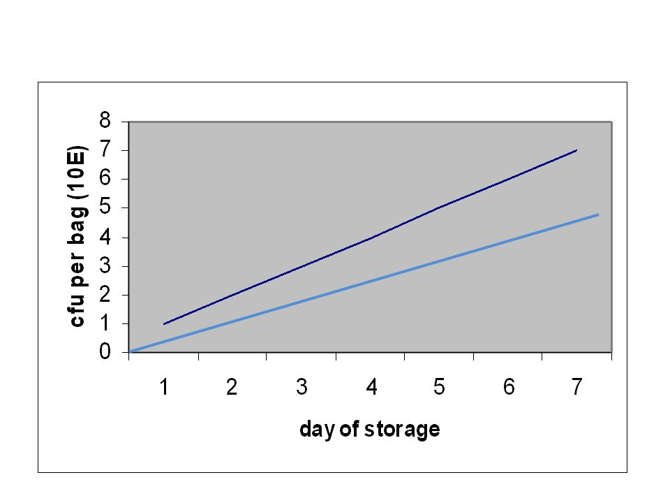 Rationale A 2 x 7.5 ml sample taken on day 4 of shelf life meets these criteria, and allows > 36 hours of BacTAlert culture time before day 5 expiry and extended storage begins, (and can be reserved for platelets that are needed – CMV neg etc)