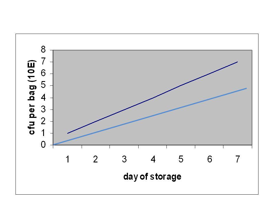 BACTERIA Number of isolates Day 1 screeningDay 4 retestOutdate retest Coagulase- negative Staphylococci 2013 (0.7-5.8) 1 (0.8) 6 (0.1-1.1) P acnes1810 (4.4-5.9) 2 (3.7, 3.5) 6 (4.3 -6.6) Anaerobic Streptococcal spp.