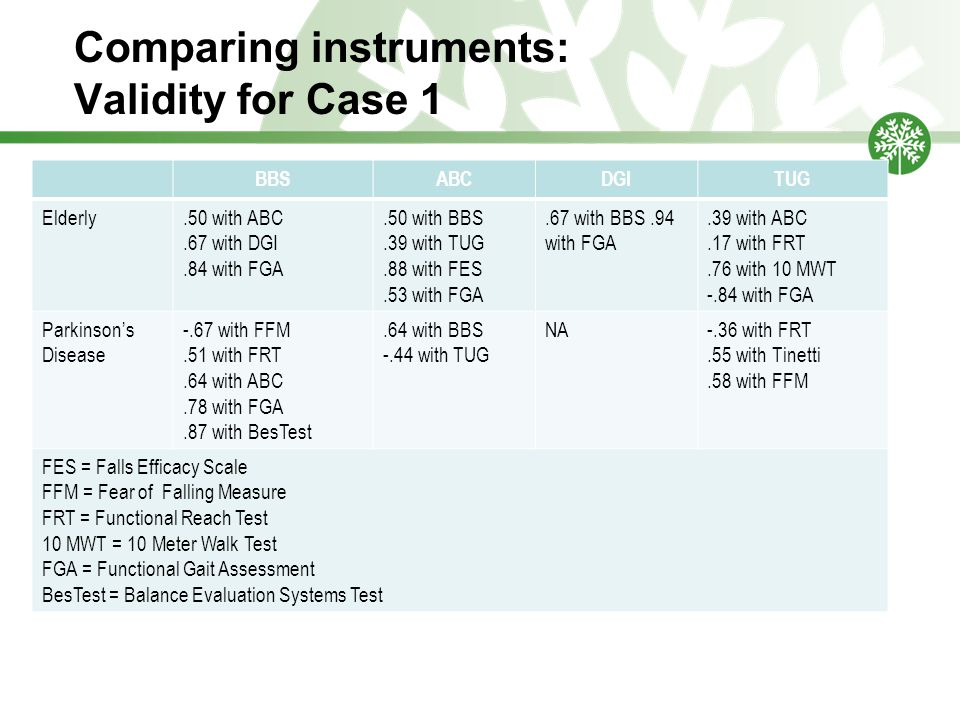 Comparing instruments: Validity for Case 1 BBSABCDGITUG Elderly.50 with ABC.67 with DGI.84 with FGA.50 with BBS.39 with TUG.88 with FES.53 with FGA.67 with BBS.94 with FGA.39 with ABC.17 with FRT.76 with 10 MWT -.84 with FGA Parkinson's Disease -.67 with FFM.51 with FRT.64 with ABC.78 with FGA.87 with BesTest.64 with BBS -.44 with TUG NA-.36 with FRT.55 with Tinetti.58 with FFM FES = Falls Efficacy Scale FFM = Fear of Falling Measure FRT = Functional Reach Test 10 MWT = 10 Meter Walk Test FGA = Functional Gait Assessment BesTest = Balance Evaluation Systems Test