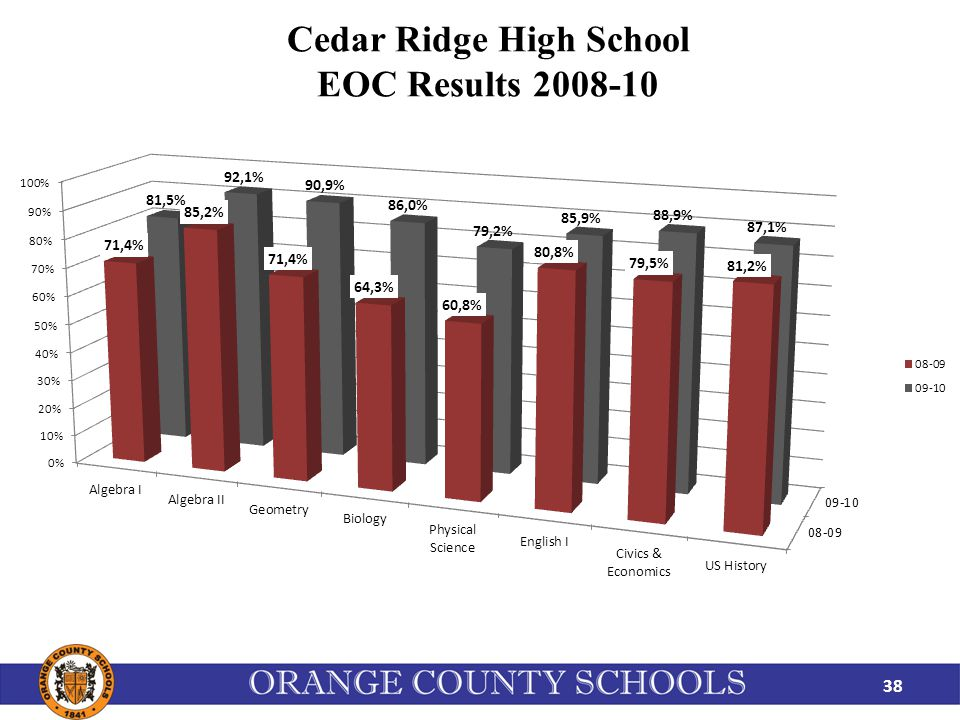 Cedar Ridge High School EOC Results 2008-10 38
