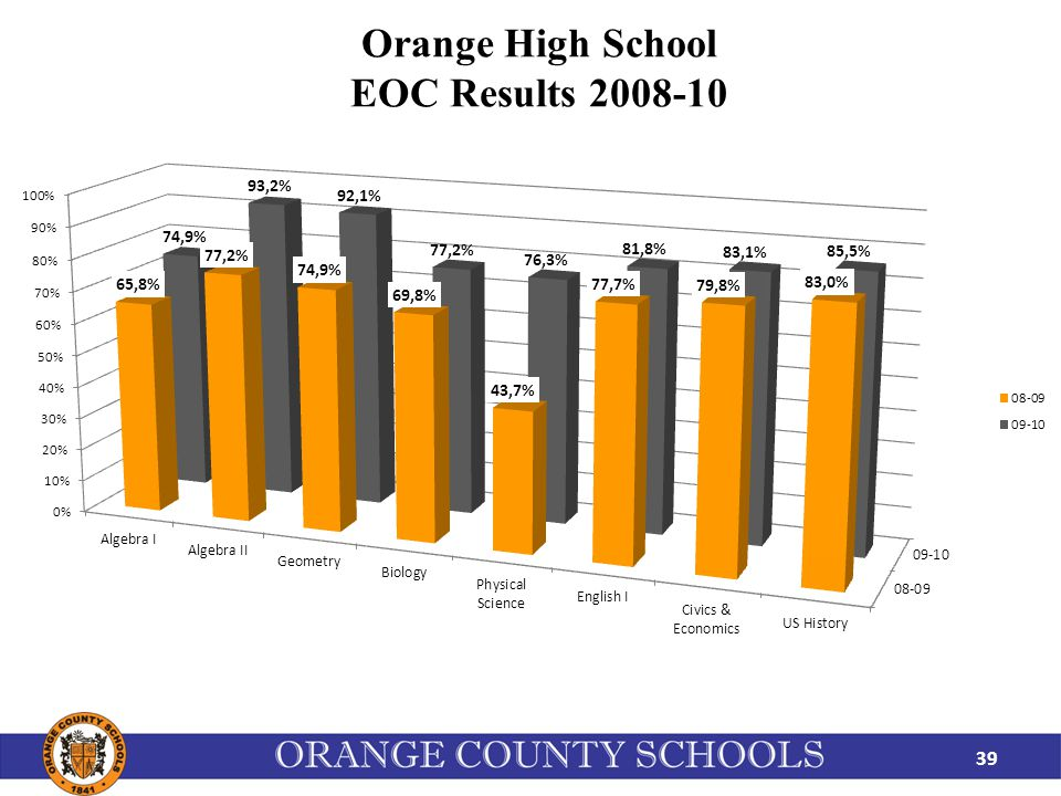Orange High School EOC Results 2008-10 39