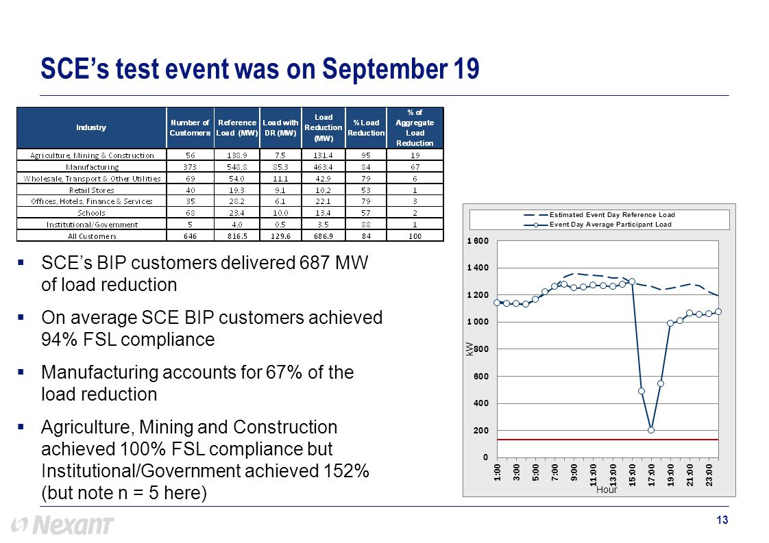  SCE's BIP customers delivered 687 MW of load reduction  On average SCE BIP customers achieved 94% FSL compliance  Manufacturing accounts for 67% of the load reduction  Agriculture, Mining and Construction achieved 100% FSL compliance but Institutional/Government achieved 152% (but note n = 5 here) 13 SCE's test event was on September 19