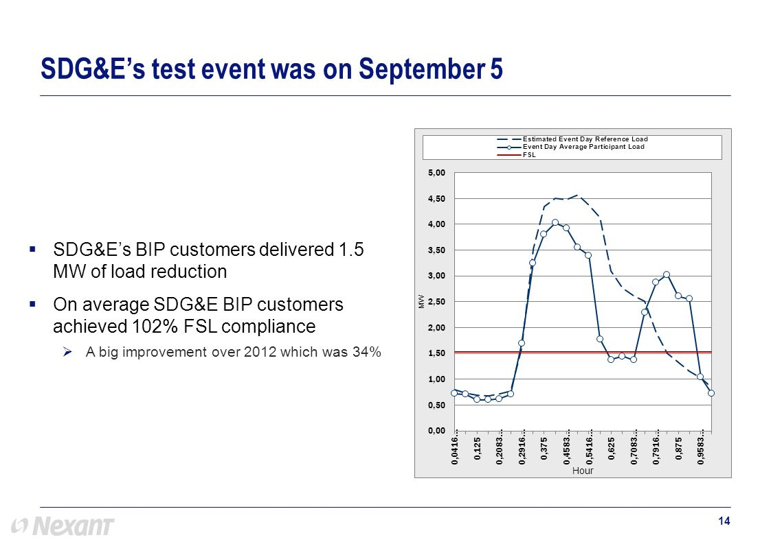  SDG&E's BIP customers delivered 1.5 MW of load reduction  On average SDG&E BIP customers achieved 102% FSL compliance  A big improvement over 2012 which was 34% 14 SDG&E's test event was on September 5
