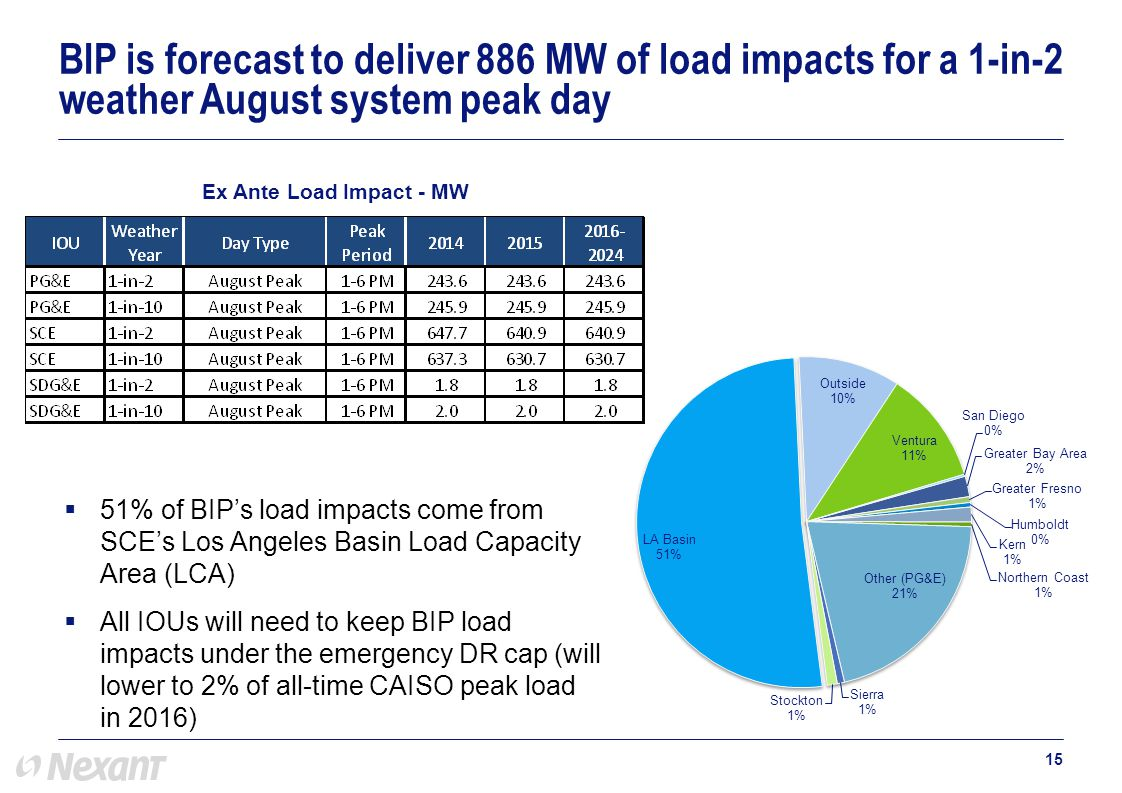  51% of BIP's load impacts come from SCE's Los Angeles Basin Load Capacity Area (LCA)  All IOUs will need to keep BIP load impacts under the emergency DR cap (will lower to 2% of all-time CAISO peak load in 2016) 15 BIP is forecast to deliver 886 MW of load impacts for a 1-in-2 weather August system peak day Ex Ante Load Impact - MW