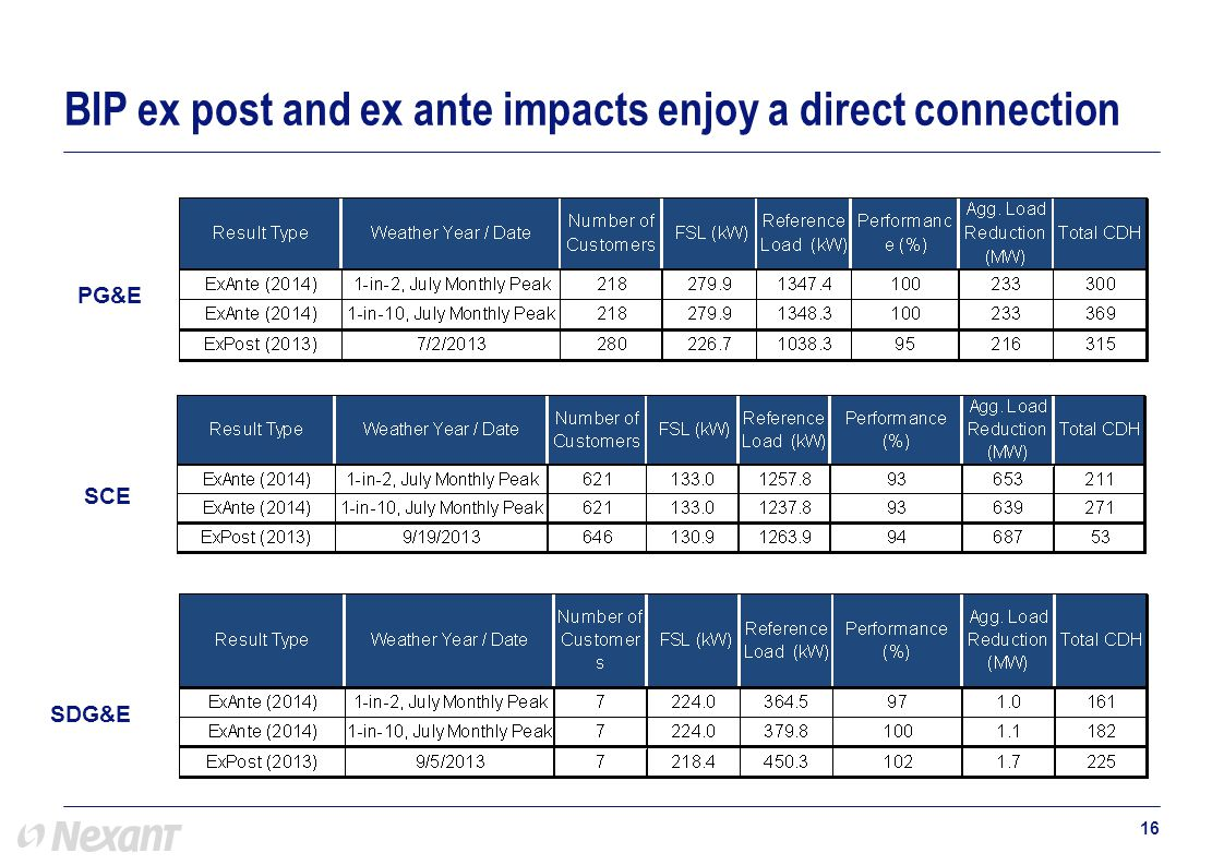 16 BIP ex post and ex ante impacts enjoy a direct connection PG&E SCE SDG&E