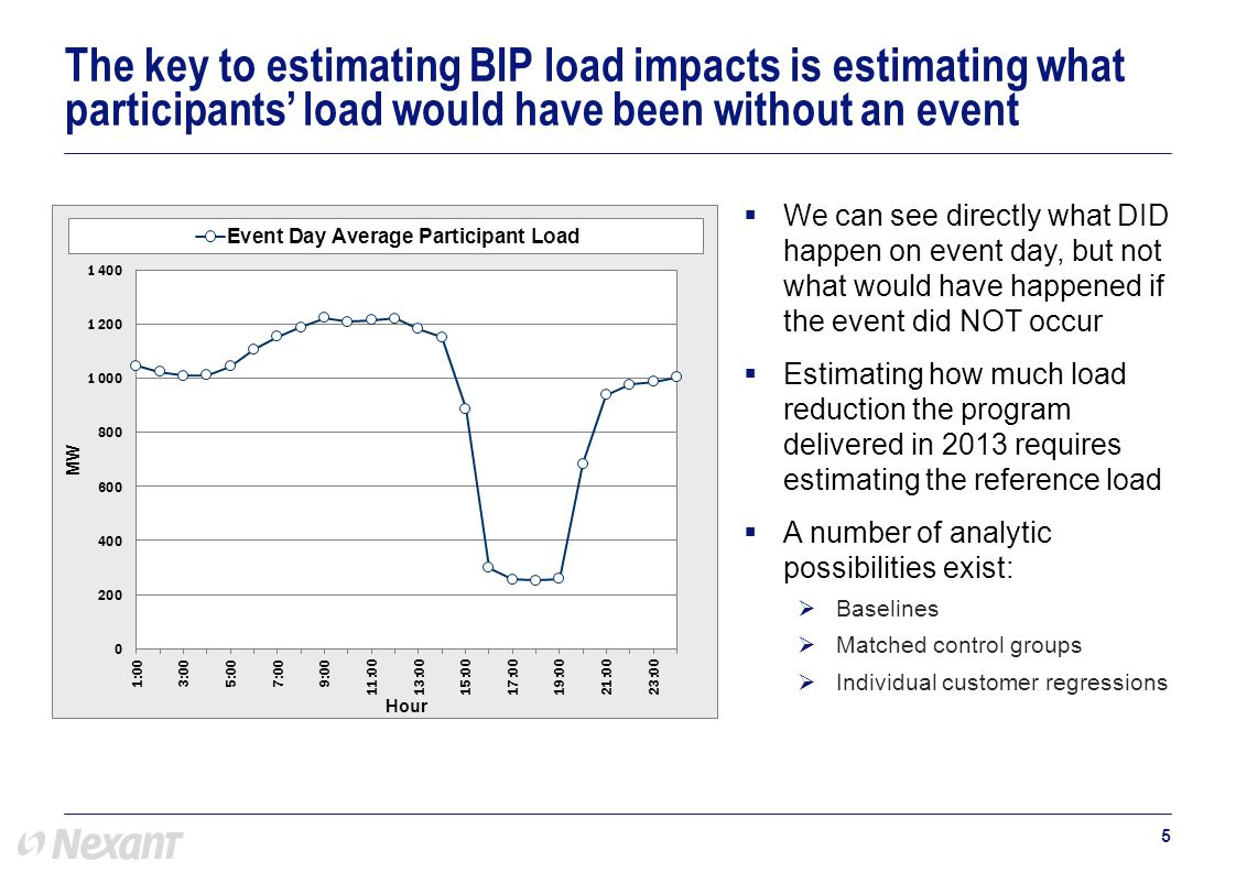  BIP customers are typically very large and have complex industrial business processes  Baselines would be a poor choice for many BIP customers with business processes that depend on month and day of week.