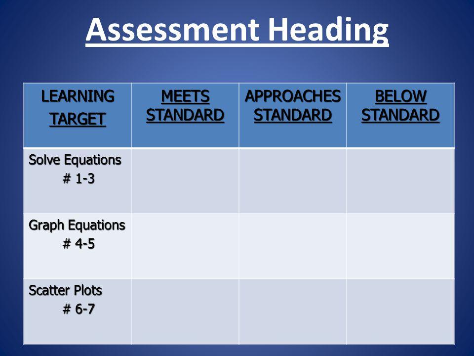 Assessment Heading LEARNINGTARGET MEETS STANDARD APPROACHES STANDARD BELOW STANDARD Solve Equations # 1-3 # 1-3 Graph Equations # 4-5 # 4-5 Scatter Pl
