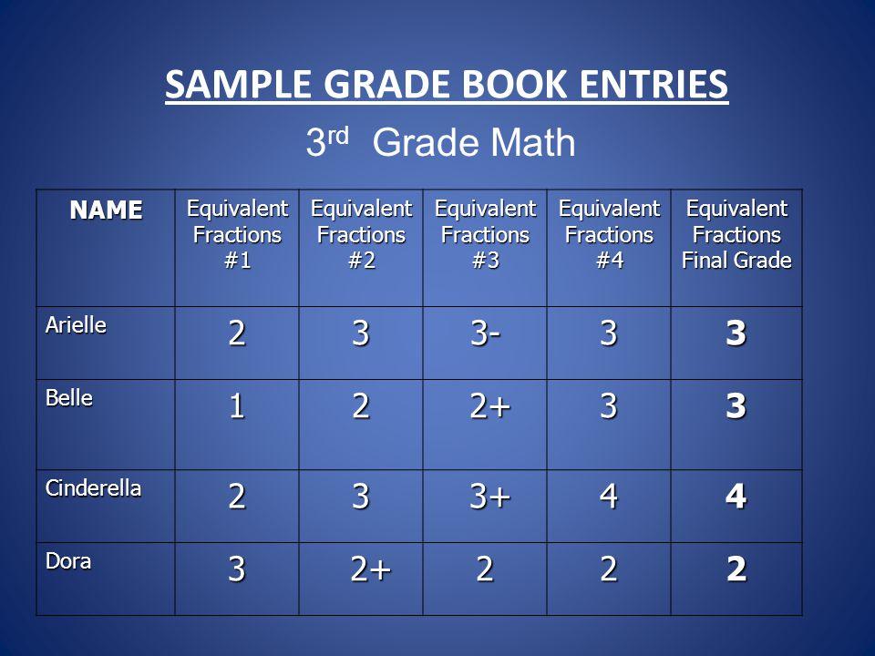 SAMPLE GRADE BOOK ENTRIES NAME Equivalent Fractions #1 #2 #3 #4 Equivalent Fractions Final Grade Arielle233-33 Belle12 2+ 2+33 Cinderella23 3+ 3+44 Dora3 2+ 2+222 3 rd Grade Math