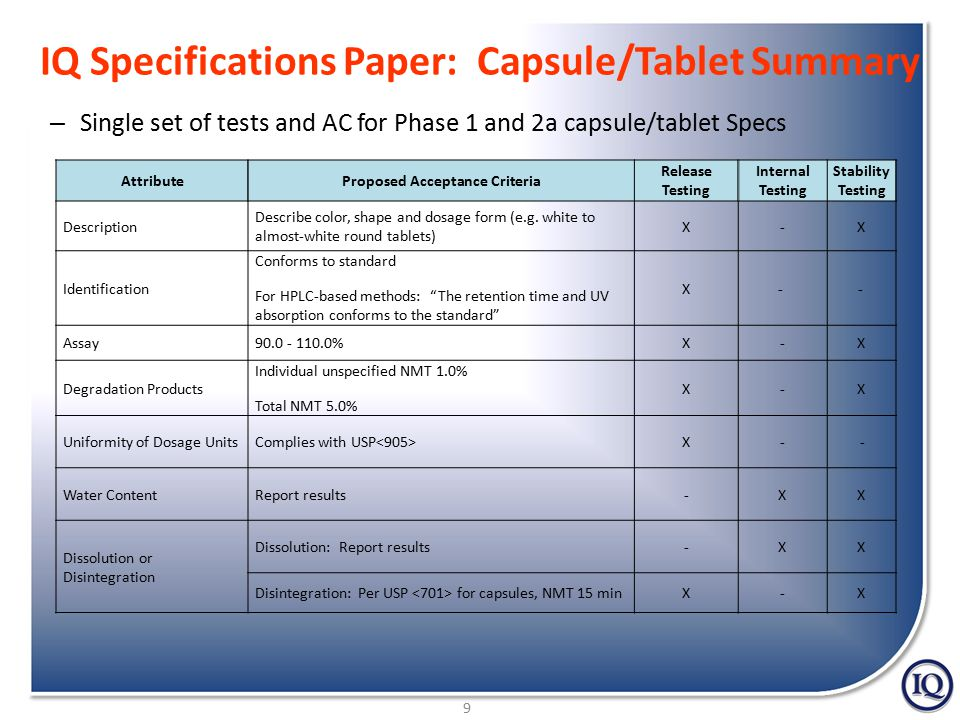 9 IQ Specifications Paper: Capsule/Tablet Summary – Single set of tests and AC for Phase 1 and 2a capsule/tablet Specs AttributeProposed Acceptance Criteria Release Testing Internal Testing Stability Testing Description Describe color, shape and dosage form (e.g.