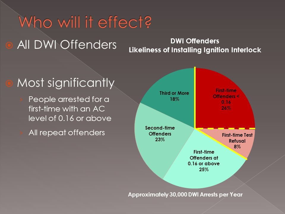  All DWI Offenders  Most significantly › People arrested for a first-time with an AC level of 0.16 or above › All repeat offenders