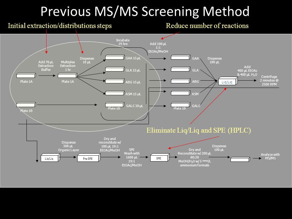 Previous MS/MS Screening Method Add 100 µL 1:1 EtOAc/MeOH Multiplex Extraction 1 hr Dispense 10 µL GALC GAA GLA ASM ABG GAA 15 µL GLA 15 µL ASM 15 µL