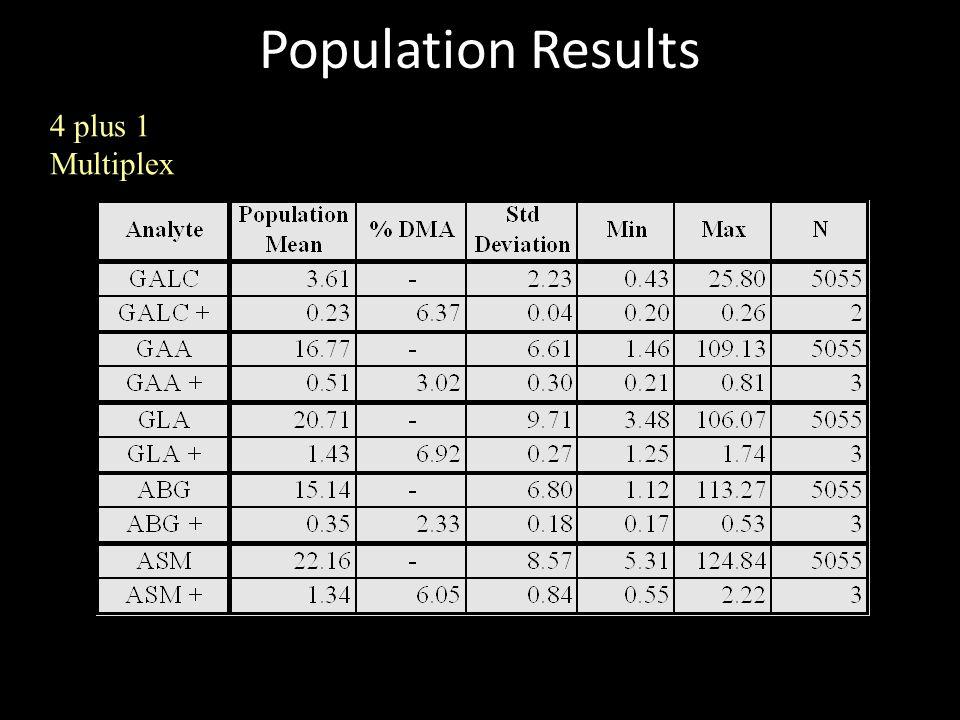 Population Results 4 plus 1 Multiplex