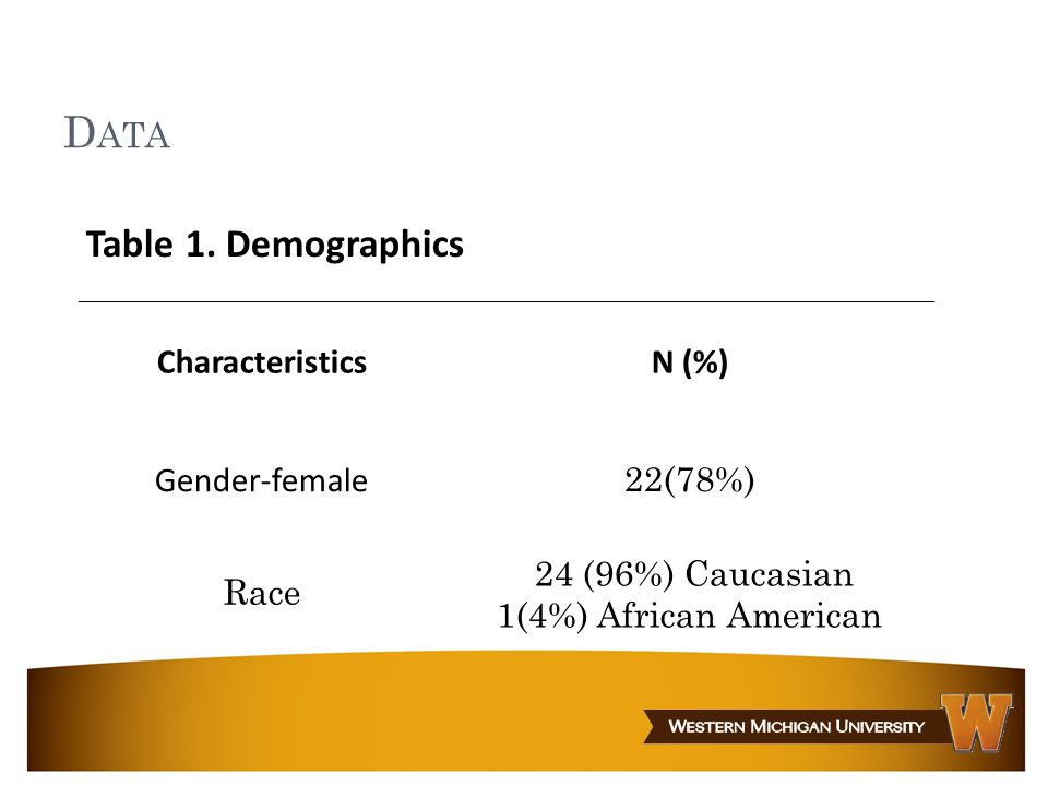 D ATA Table 1. Demographics CharacteristicsN (%) Gender-female 22(78%) Race 24 (96%) Caucasian 1(4%) African American