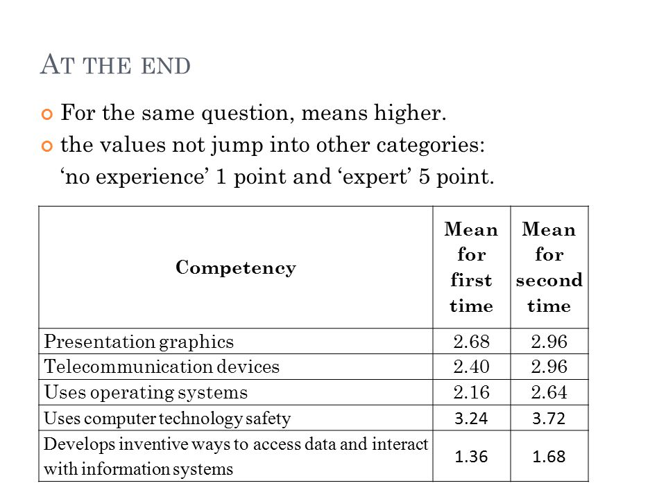 A T THE END For the same question, means higher. the values not jump into other categories: 'no experience' 1 point and 'expert' 5 point. Competency M
