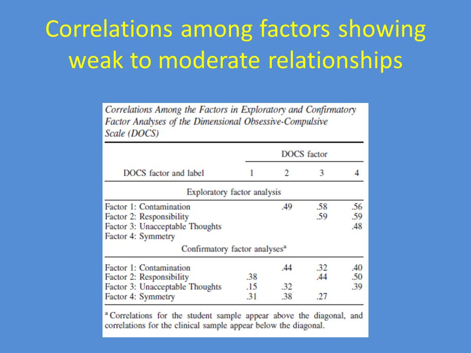 Correlations among factors showing weak to moderate relationships