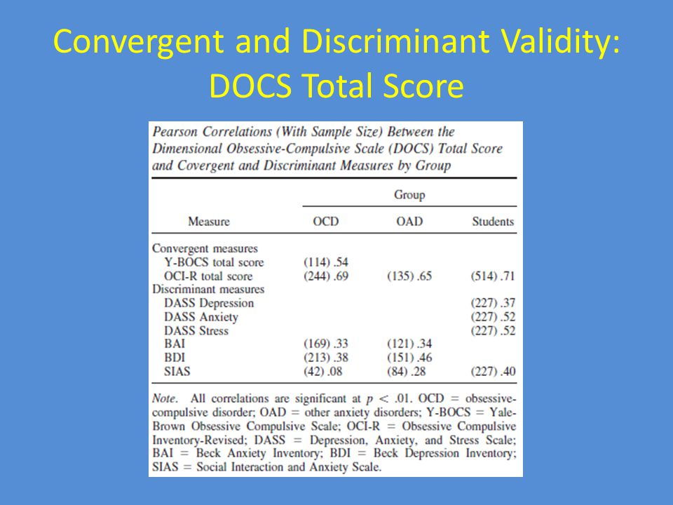 Convergent and Discriminant Validity: DOCS Total Score
