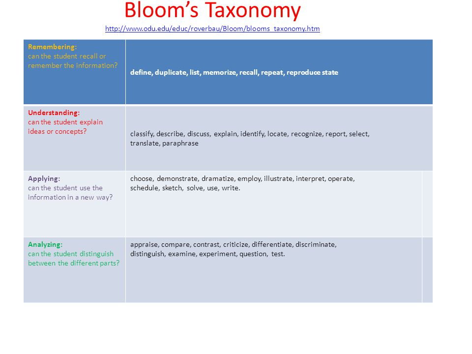 Bloom's Taxonomy     Remembering: can the student recall or remember the information.