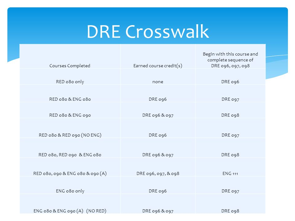DRE Crosswalk Courses CompletedEarned course credit(s) Begin with this course and complete sequence of DRE 096, 097, 098 RED 080 onlynoneDRE 096 RED 0