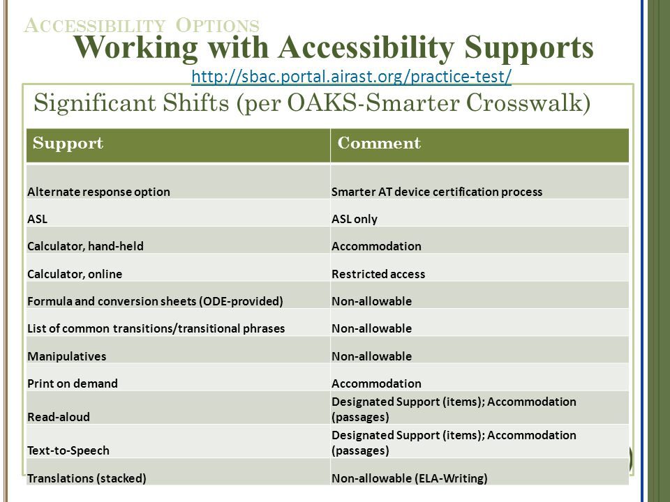 Significant Shifts (per OAKS-Smarter Crosswalk) Working with Accessibility Supports http://sbac.portal.airast.org/practice-test/ A CCESSIBILITY O PTIONS SupportComment Alternate response optionSmarter AT device certification process ASLASL only Calculator, hand-heldAccommodation Calculator, onlineRestricted access Formula and conversion sheets (ODE-provided)Non-allowable List of common transitions/transitional phrasesNon-allowable ManipulativesNon-allowable Print on demandAccommodation Read-aloud Designated Support (items); Accommodation (passages) Text-to-Speech Designated Support (items); Accommodation (passages) Translations (stacked)Non-allowable (ELA-Writing)