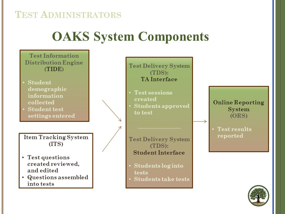  For students in grades 5 and 8, there are two OAKS Science and Social Sciences test opportunities per subject  Retesting students in grades 5 and 8 who have already met requires explicit parental consent  Three test opportunities for students in High School; no restriction on retesting Test Opportunities OAKS O NLINE S CIENCE S OCIAL S CIENCES