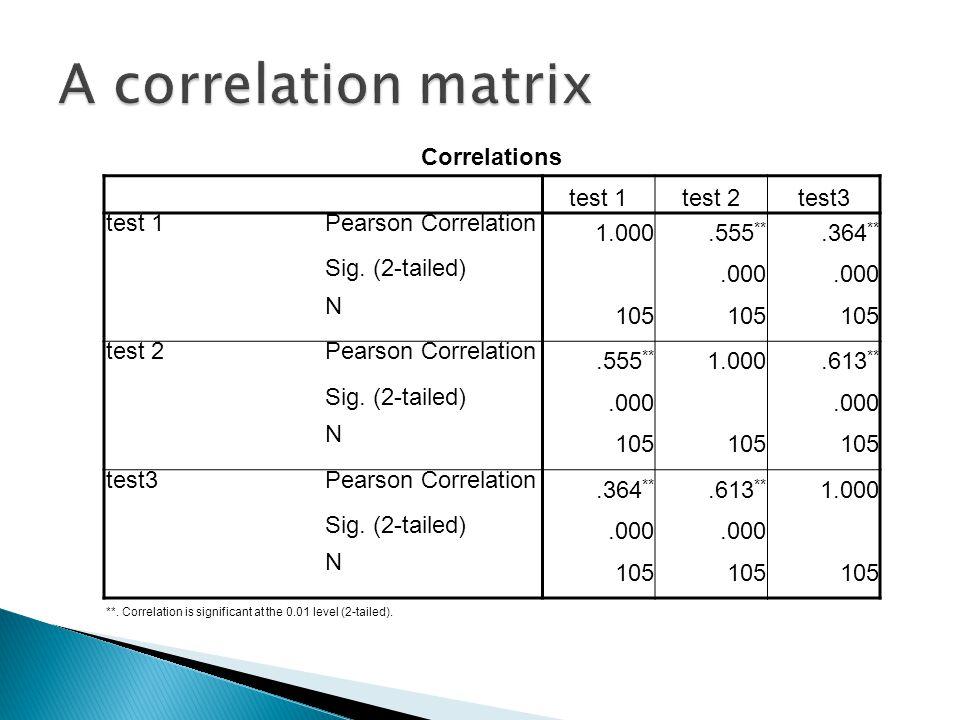 Correlations test 1test 2test3 test 1Pearson Correlation 1.000.555 **.364 ** Sig.