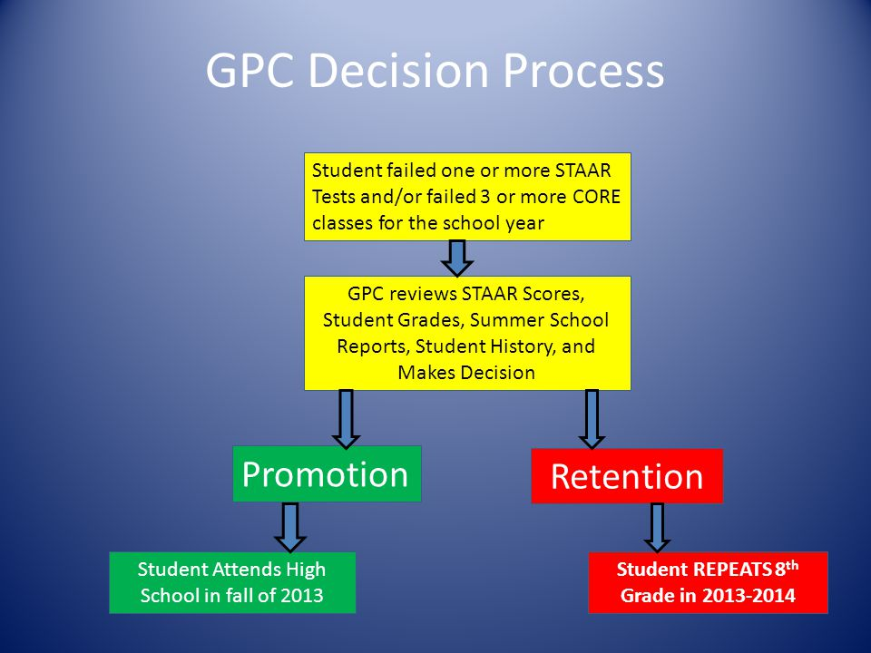 GPC Decision Process Promotion Student failed one or more STAAR Tests and/or failed 3 or more CORE classes for the school year GPC reviews STAAR Score