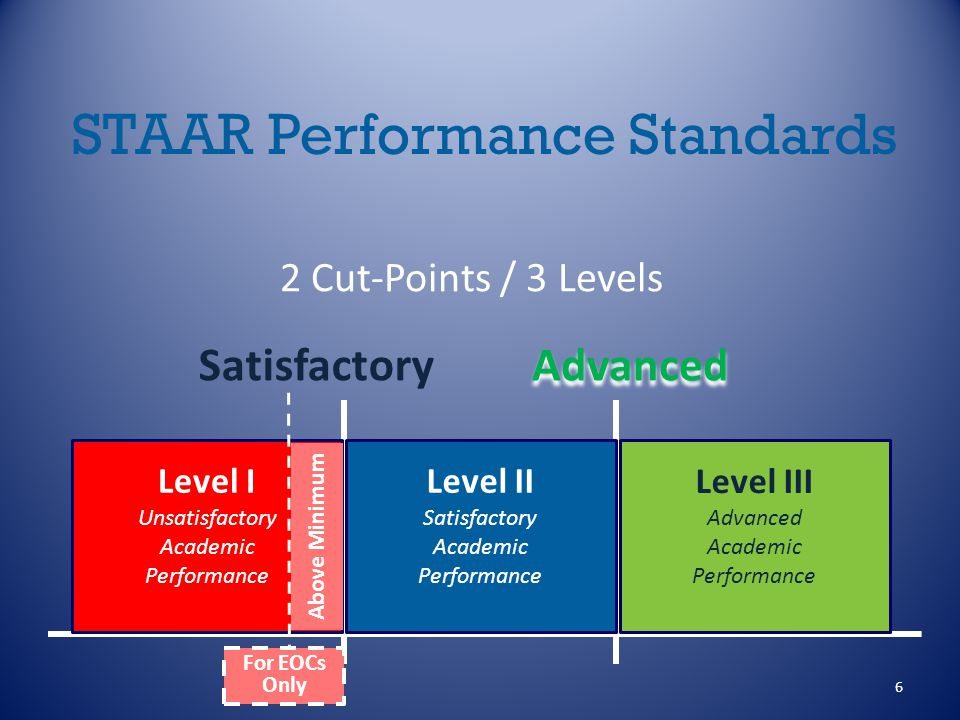 6 STAAR Performance Standards 2 Cut-Points / 3 Levels Level I Unsatisfactory Academic Performance Level II Satisfactory Academic Performance Level III