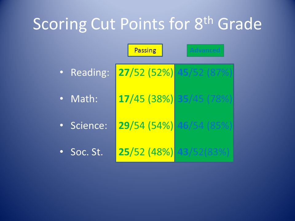 Scoring Cut Points for 8 th Grade Reading:27/52 (52%)45/52 (87%) Math:17/45 (38%)35/45 (78%) Science:29/54 (54%)46/54 (85%) Soc. St.25/52 (48%)43/52(8