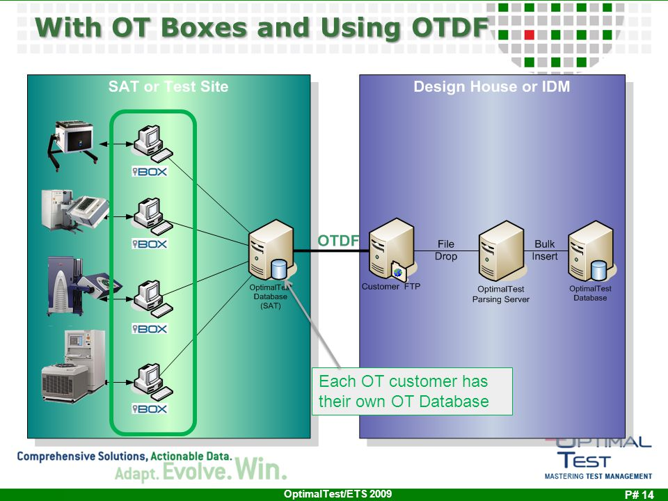 P# 14 OptimalTest/ETS 2009 Each OT customer has their own OT Database