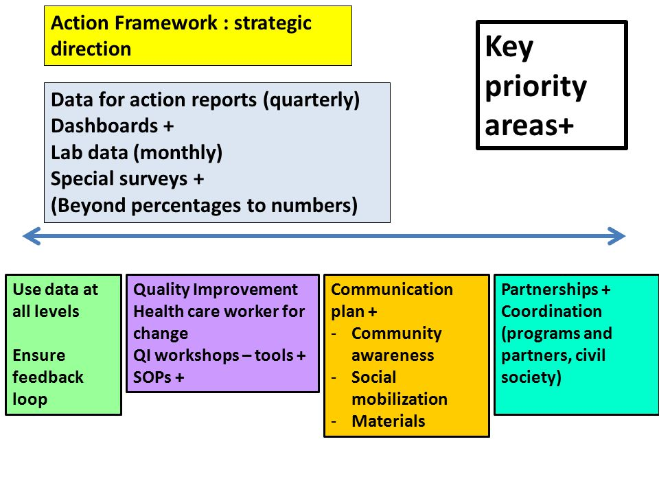 Action Framework : strategic direction Data for action reports (quarterly) Dashboards + Lab data (monthly) Special surveys + (Beyond percentages to numbers) Use data at all levels Ensure feedback loop Quality Improvement Health care worker for change QI workshops – tools + SOPs + Communication plan + -Community awareness -Social mobilization -Materials Partnerships + Coordination (programs and partners, civil society) Key priority areas+