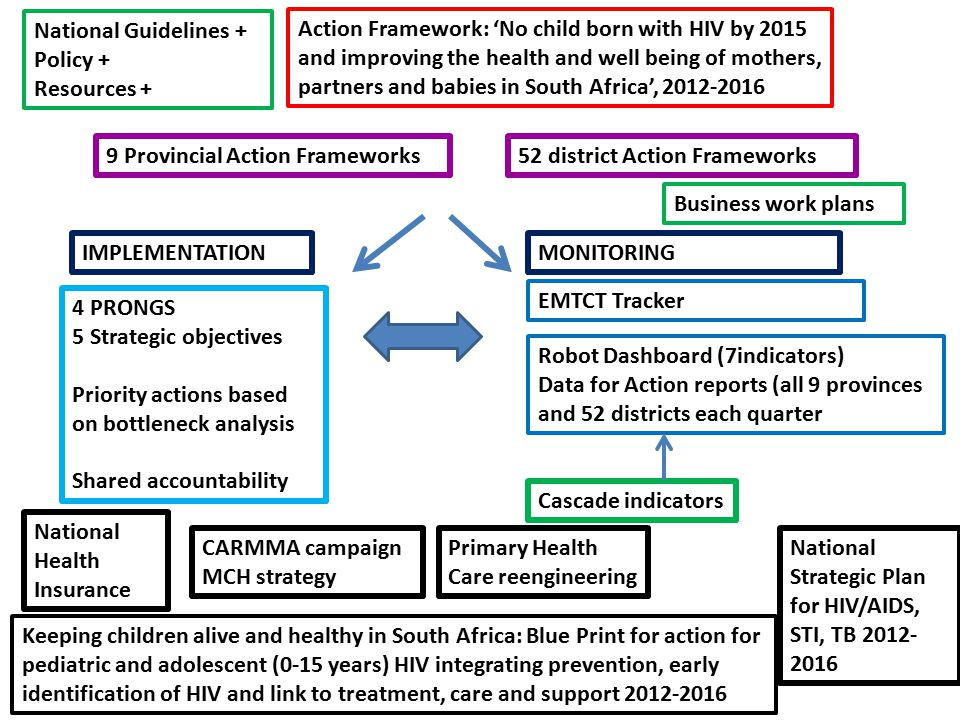National Guidelines + Policy + Resources + IMPLEMENTATIONMONITORING Action Framework: 'No child born with HIV by 2015 and improving the health and well being of mothers, partners and babies in South Africa', 2012-2016 4 PRONGS 5 Strategic objectives Priority actions based on bottleneck analysis Shared accountability Robot Dashboard (7indicators) Data for Action reports (all 9 provinces and 52 districts each quarter Cascade indicators EMTCT Tracker National Health Insurance CARMMA campaign MCH strategy Primary Health Care reengineering National Strategic Plan for HIV/AIDS, STI, TB 2012- 2016 9 Provincial Action Frameworks52 district Action Frameworks Business work plans Keeping children alive and healthy in South Africa: Blue Print for action for pediatric and adolescent (0-15 years) HIV integrating prevention, early identification of HIV and link to treatment, care and support 2012-2016