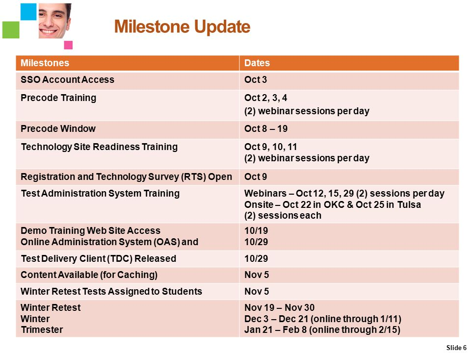 Milestone Update MilestonesDates SSO Account AccessOct 3 Precode TrainingOct 2, 3, 4 (2) webinar sessions per day Precode WindowOct 8 – 19 Technology