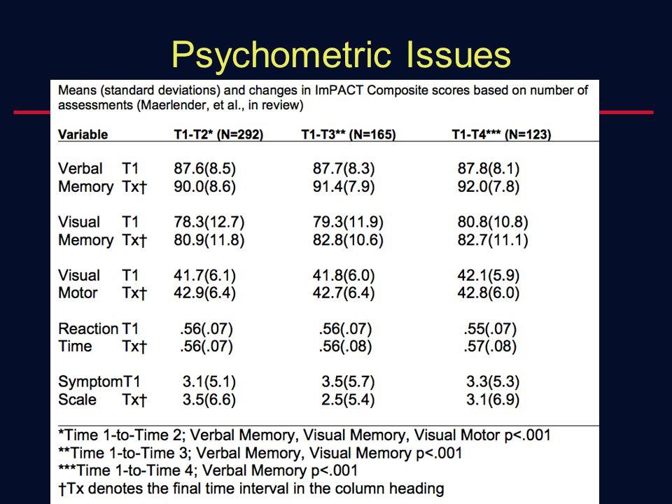 Psychometric Issues