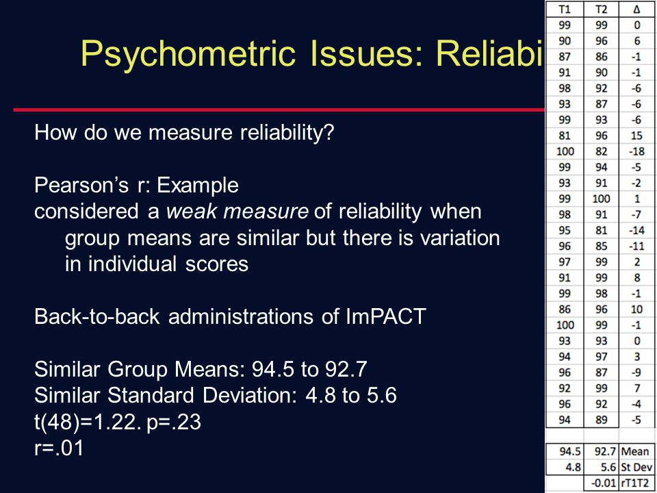 Psychometric Issues: Reliability How do we measure reliability? Pearson's r: Example considered a weak measure of reliability when group means are sim