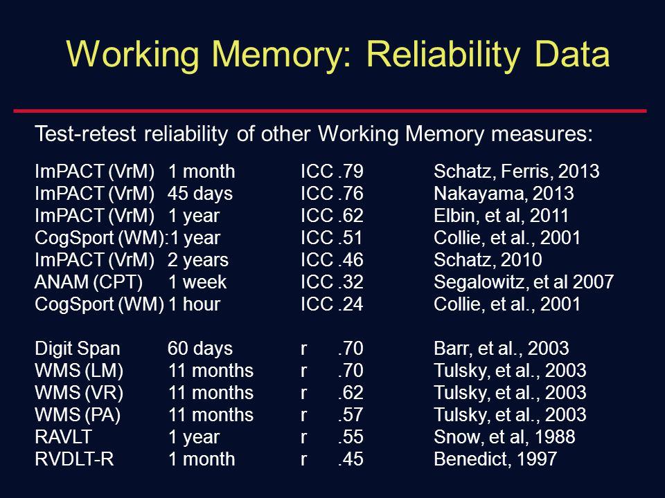 Test-retest reliability of other Working Memory measures: ImPACT (VrM)1 monthICC.79Schatz, Ferris, 2013 ImPACT (VrM)45 daysICC.76Nakayama, 2013 ImPACT (VrM)1 yearICC.62Elbin, et al, 2011 CogSport (WM):1 yearICC.51Collie, et al., 2001 ImPACT (VrM)2 yearsICC.46Schatz, 2010 ANAM (CPT)1 weekICC.32Segalowitz, et al 2007 CogSport (WM)1 hourICC.24Collie, et al., 2001 Digit Span60 daysr.70Barr, et al., 2003 WMS (LM)11 monthsr.70Tulsky, et al., 2003 WMS (VR)11 monthsr.62Tulsky, et al., 2003 WMS (PA)11 monthsr.57Tulsky, et al., 2003 RAVLT1 yearr.55Snow, et al, 1988 RVDLT-R1 monthr.45Benedict, 1997 Working Memory: Reliability Data