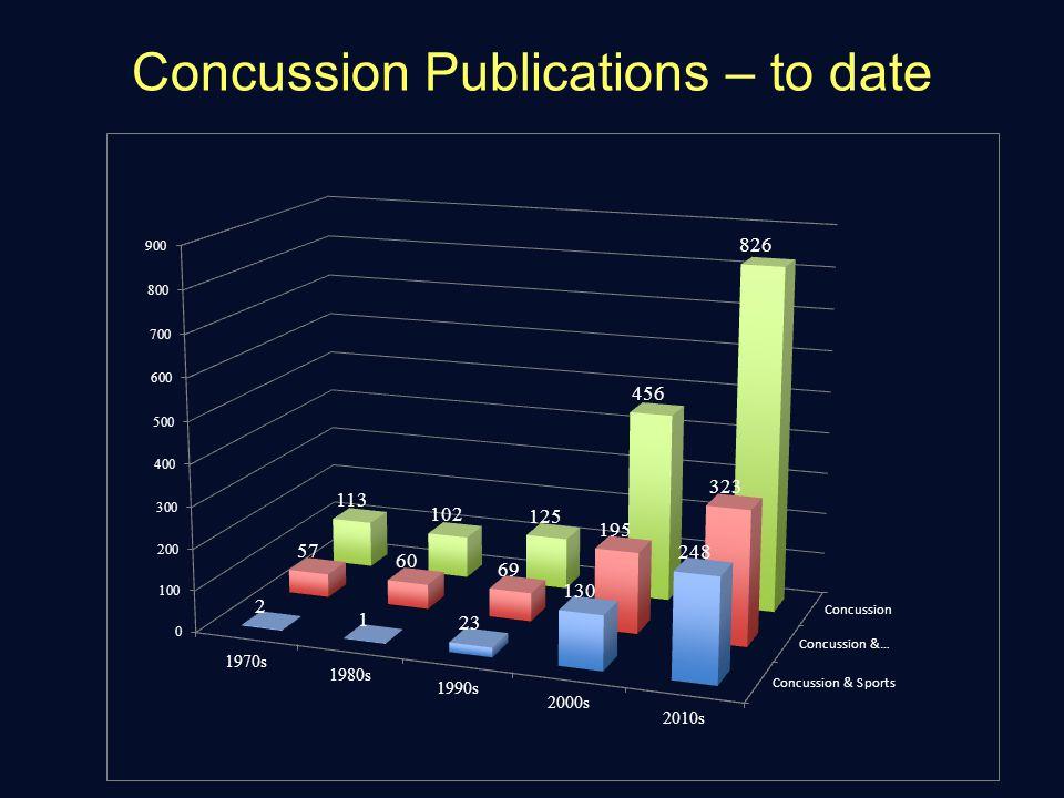 Concussion Publications-projected