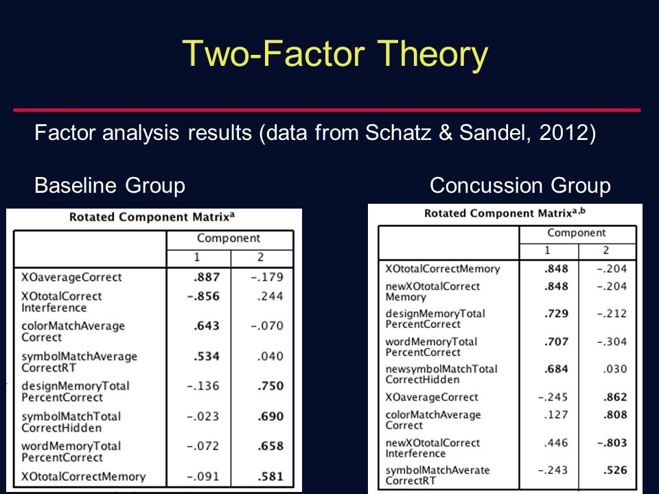 Factor analysis results (data from Schatz & Sandel, 2012) Baseline GroupConcussion Group
