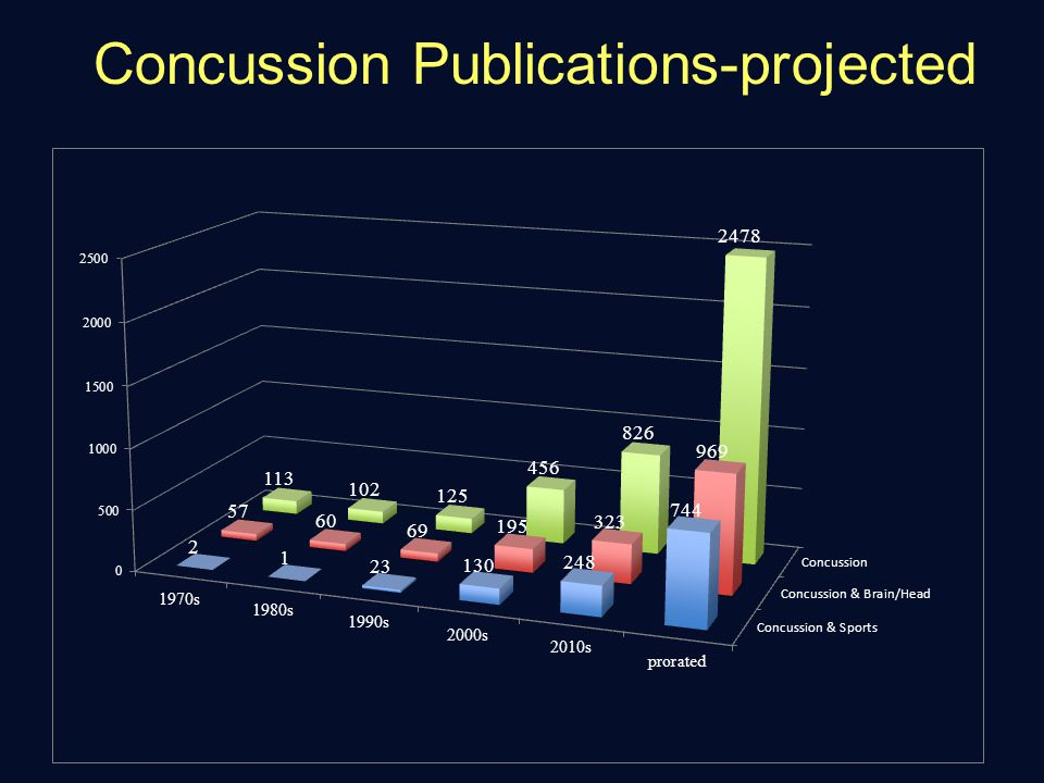 Two-Factor Theory Factor analysis results: Baseline Group (N=22k)Concussion Group (N=560)
