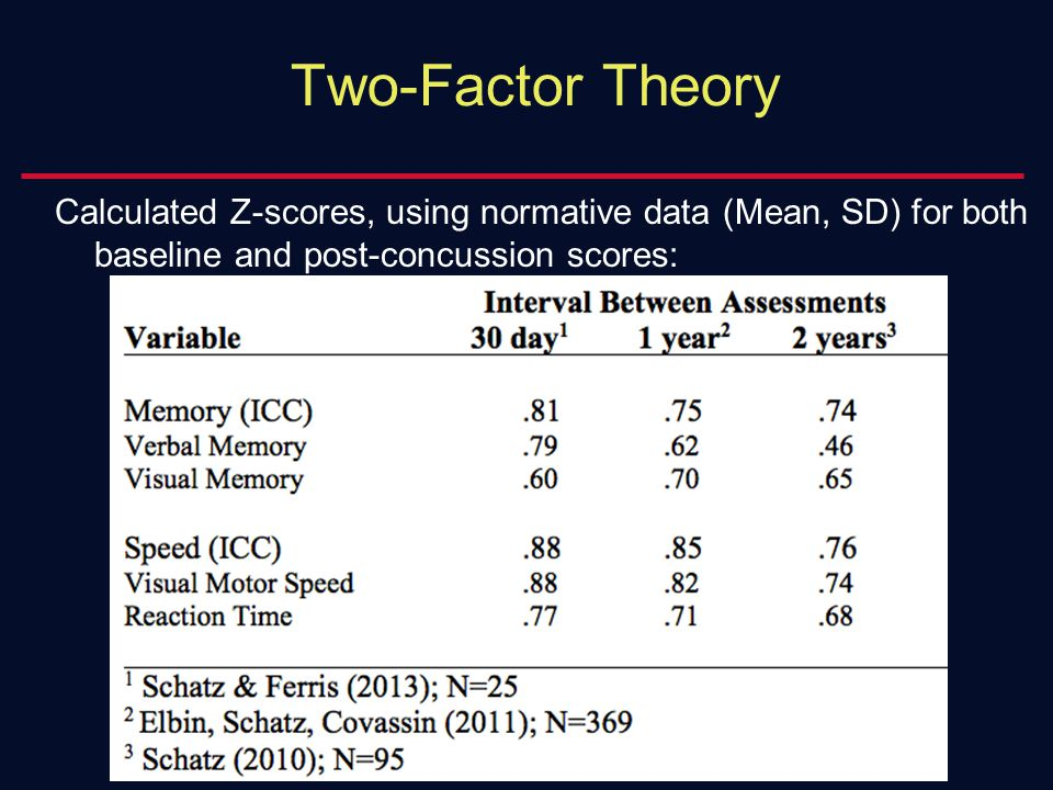 Two-Factor Theory Calculated Z-scores, using normative data (Mean, SD) for both baseline and post-concussion scores: