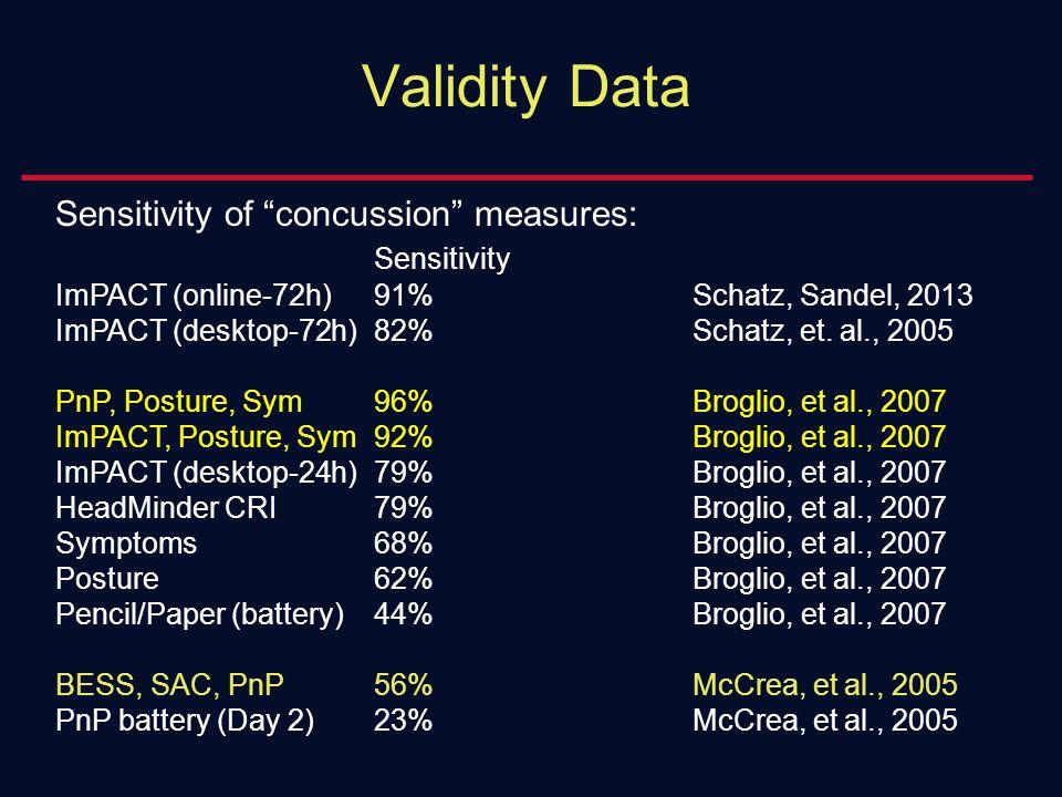 Sensitivity of concussion measures: Sensitivity ImPACT (online-72h)91%Schatz, Sandel, 2013 ImPACT (desktop-72h)82%Schatz, et.