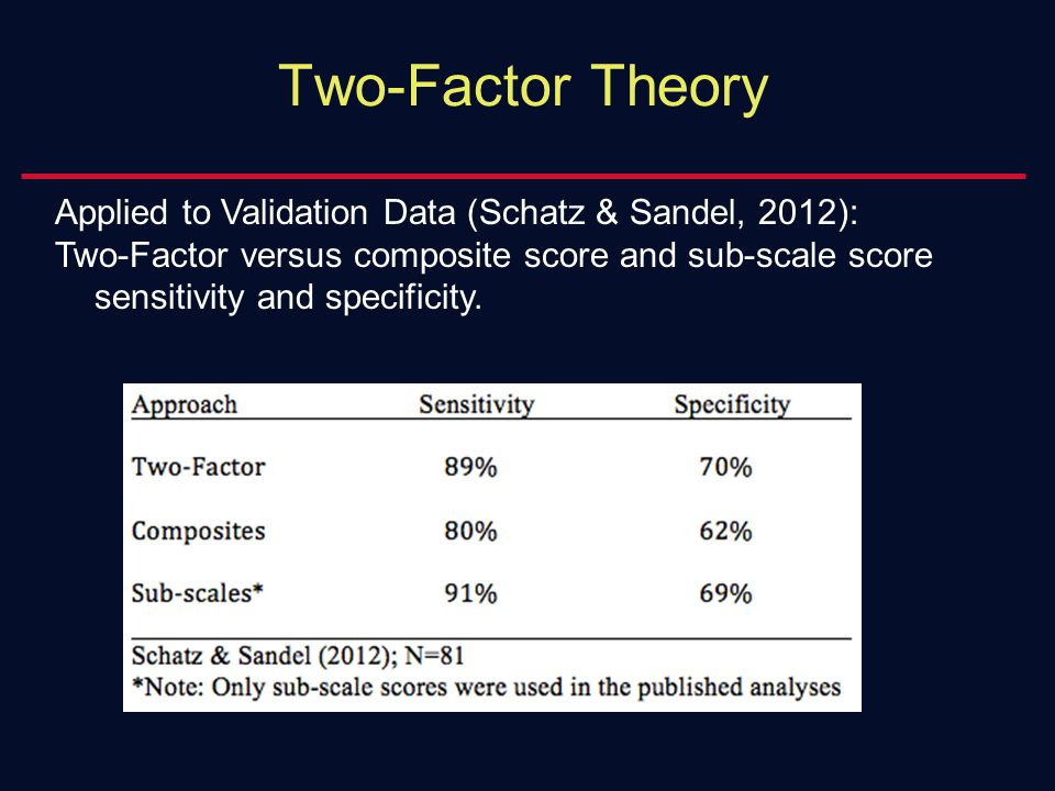 Applied to Validation Data (Schatz & Sandel, 2012): Two-Factor versus composite score and sub-scale score sensitivity and specificity. Two-Factor Theo