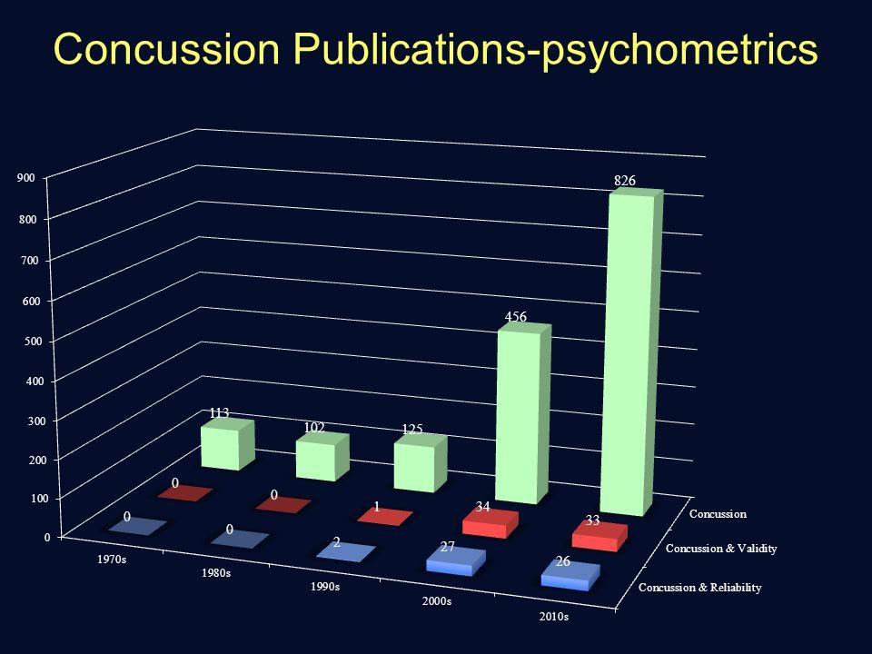 Concussion Publications-psychometrics