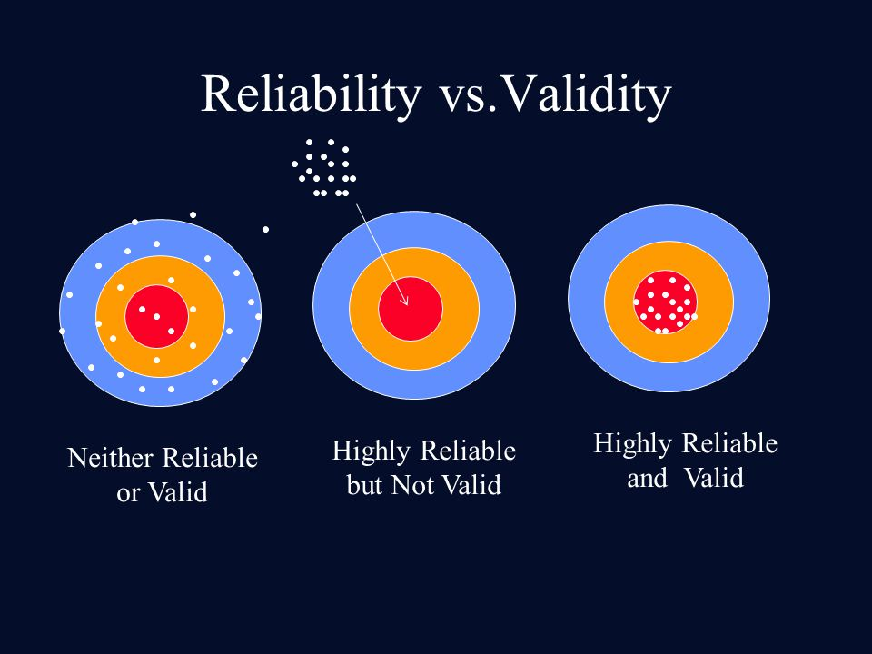 Neither Reliable or Valid Highly Reliable but Not Valid Highly Reliable and Valid Reliability vs.Validity