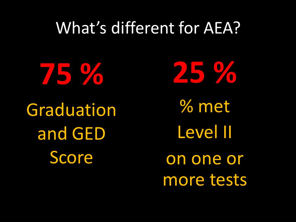 75 % Graduation and GED Score What's different for AEA? 25 % % met Level II on one or more tests