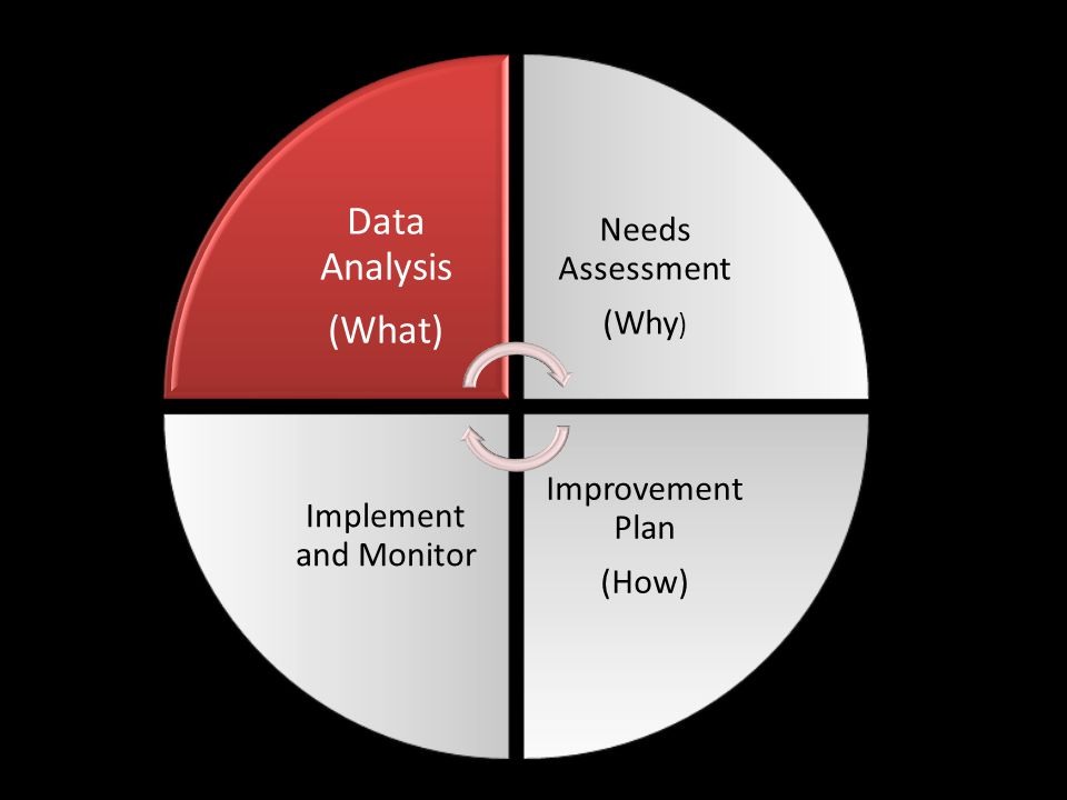 Data Analysis (What) Needs Assessment (Why ) Improvement Plan (How) Implement and Monitor