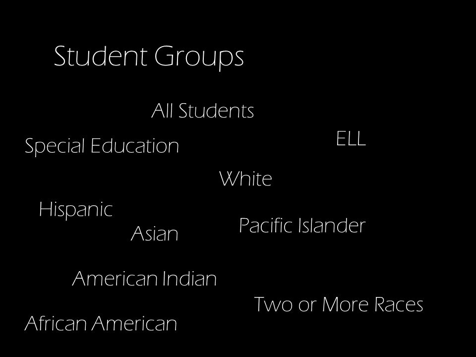 Student Groups Two or More Races Pacific Islander Hispanic Asian American Indian African American Special Education ELL White All Students