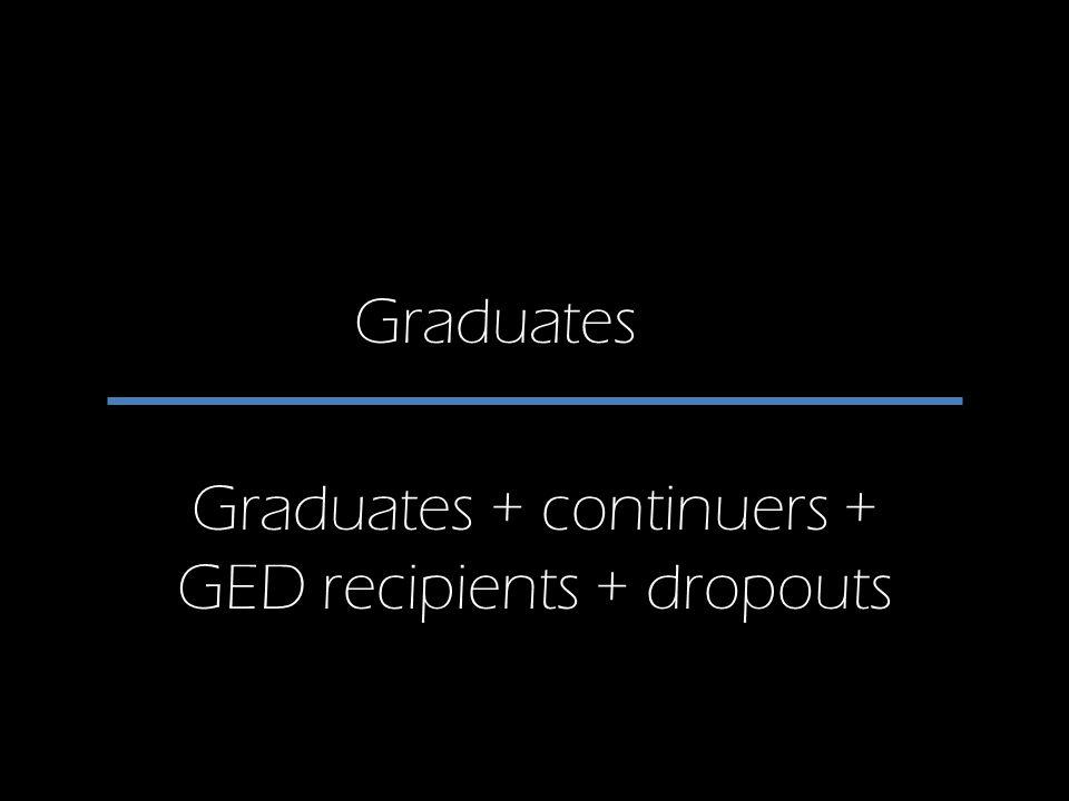 Graduates Graduates + continuers + GED recipients + dropouts