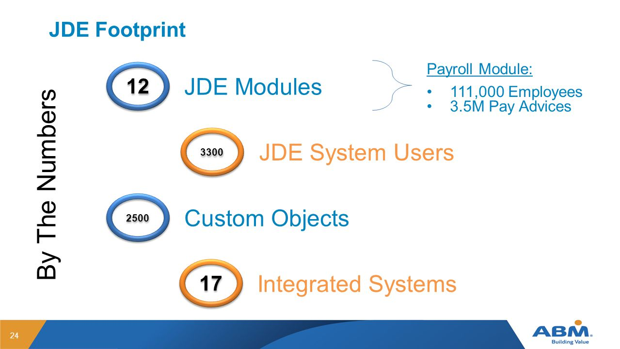 JDE Footprint 24 12 JDE Modules Integrated Systems Custom Objects 17 2500 3300 JDE System Users By The Numbers Payroll Module: 111,000 Employees 3.5M Pay Advices