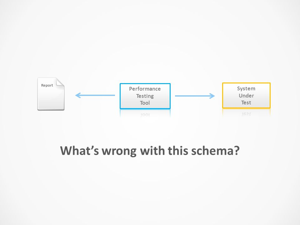 Report What's wrong with this schema? Nothing. But it is not easy to make it work correctly.